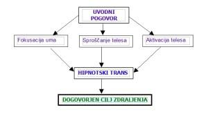 Medicinska hipnoza_graf
